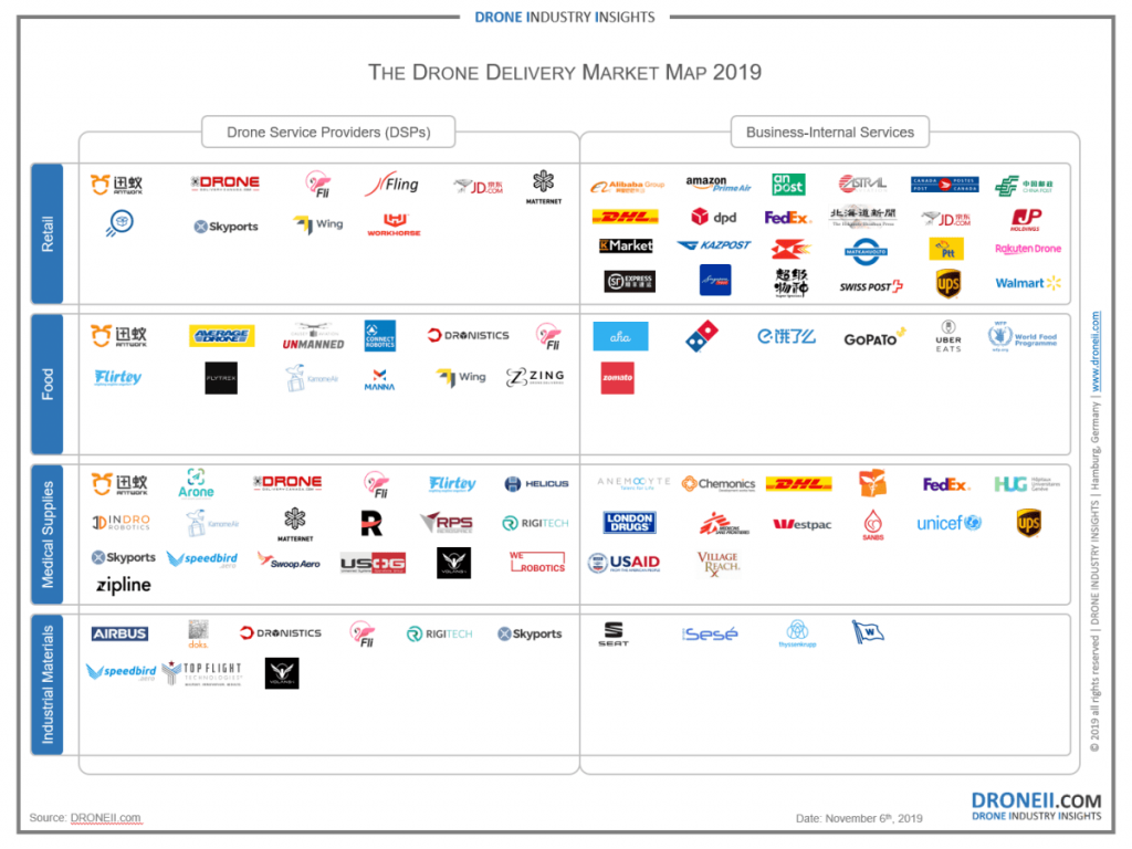 The-Drone-Delivery-Market-Infographic.png