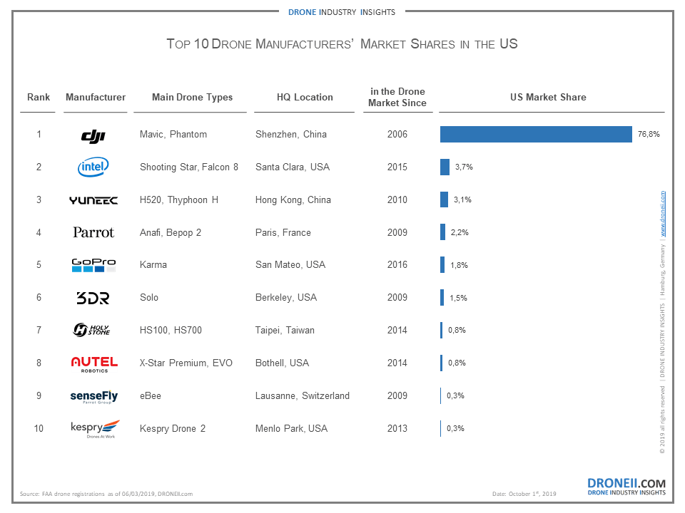 Drone-Manufacturers-Market-Shares-USA.png