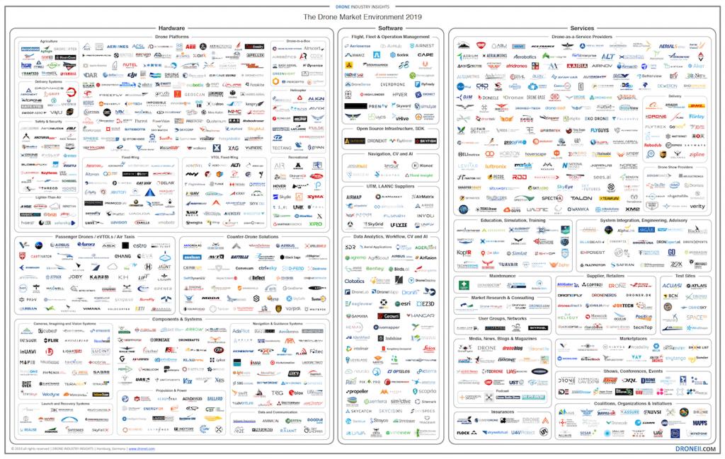 Drone-Market-Environment-Map-2019-blog-post.png